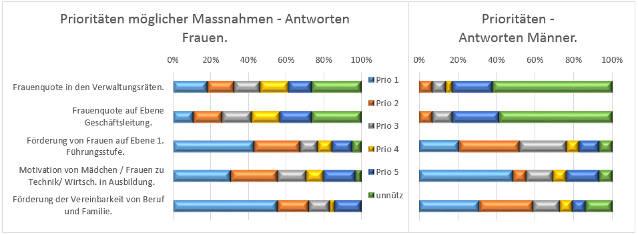 400-Frauen-fuer-den-VR_Auswertung_04