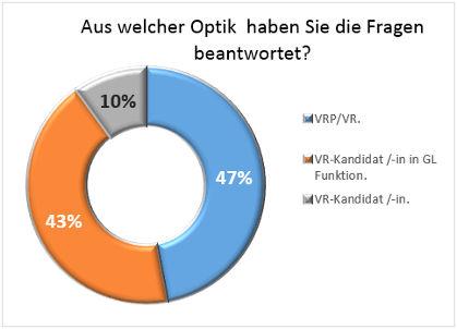 400-Frauen-fuer-den-VR_Auswertung_06