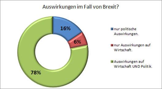Brexit-und-CH_Auswertung_03