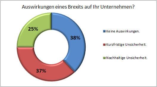 Brexit-und-CH_Auswertung_04