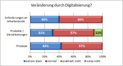 Digitalisierung01