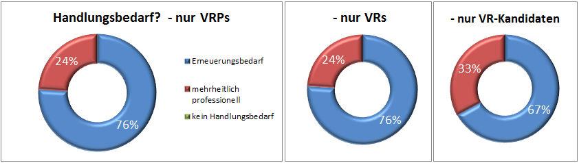 VR-Professionalisierung_Auswertung_02