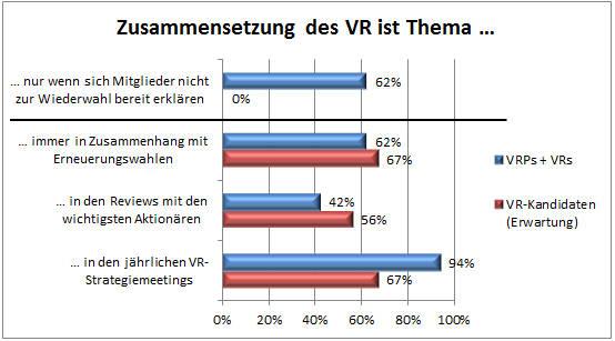 VR-Professionalisierung_Auswertung_04
