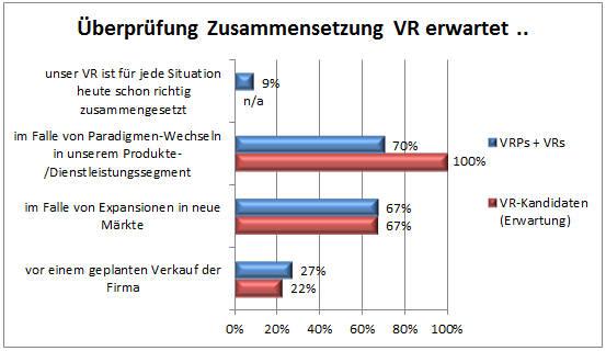 VR-Professionalisierung_Auswertung_05