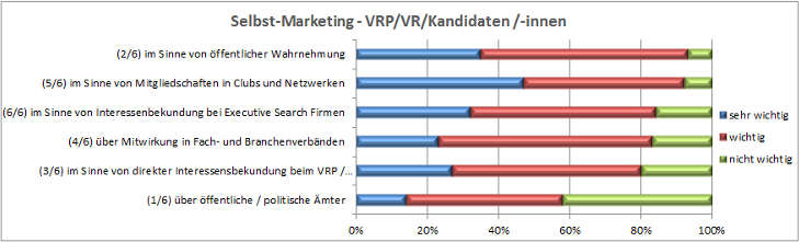 VR-Selbst-Marketing_Auswertung_04