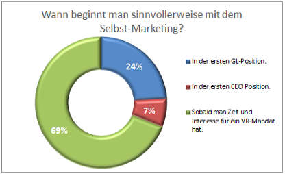 VR-Selbst-Marketing_Auswertung_06