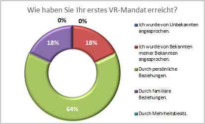 VR-Selbst-Marketing_Auswertung_07