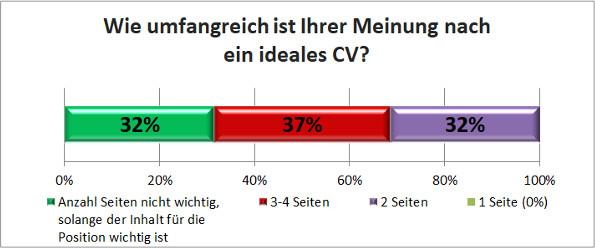 Head HR-Umfrage